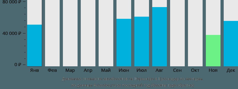 Динамика стоимости авиабилетов из Нерюнгри в Краснодар по месяцам