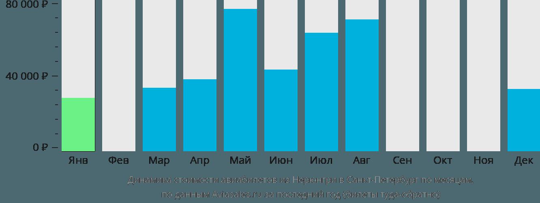 Динамика стоимости авиабилетов из Нерюнгри в Санкт-Петербург по месяцам