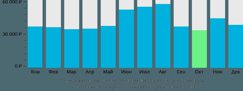 Динамика стоимости авиабилетов из Нерюнгри в Москву по месяцам