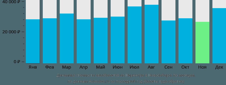 Динамика стоимости авиабилетов из Нерюнгри в Новосибирск по месяцам
