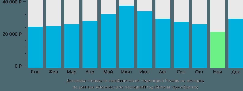 Динамика стоимости авиабилетов из Нерюнгри в Россию по месяцам