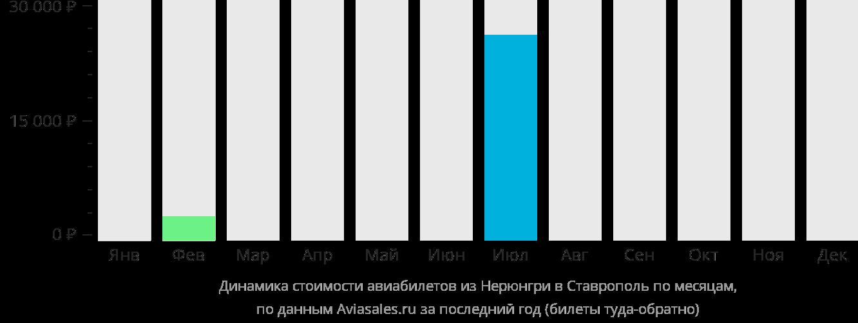 Динамика стоимости авиабилетов из Нерюнгри в Ставрополь по месяцам