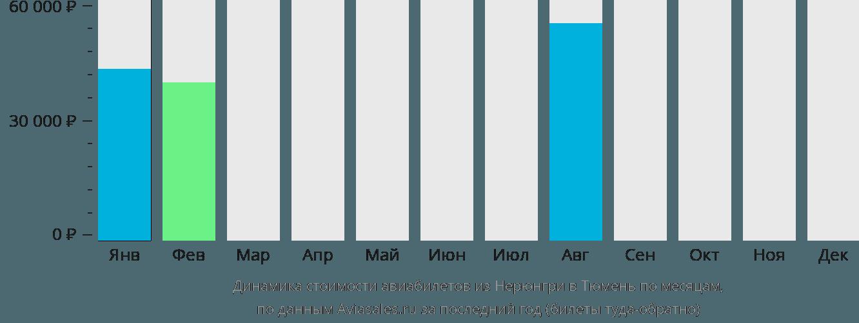 Динамика стоимости авиабилетов из Нерюнгри в Тюмень по месяцам