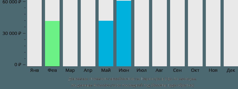 Динамика стоимости авиабилетов из Нерюнгри в Уфу по месяцам