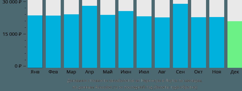 Динамика стоимости авиабилетов из Нерюнгри в Якутск по месяцам
