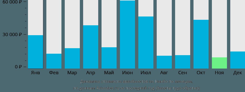 Динамика стоимости авиабилетов из Нинбо по месяцам