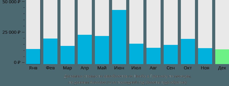 Динамика стоимости авиабилетов из Нинбо в Гуанчжоу по месяцам