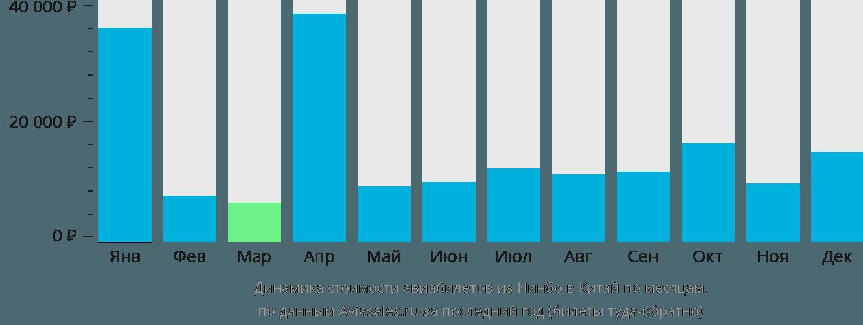 Динамика стоимости авиабилетов из Нинбо в Китай по месяцам