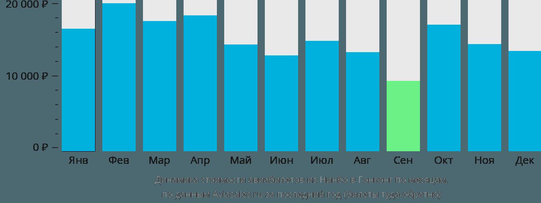 Динамика стоимости авиабилетов из Нинбо в Гонконг по месяцам