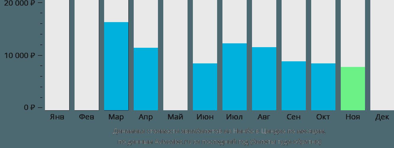 Динамика стоимости авиабилетов из Нинбо в Циндао по месяцам