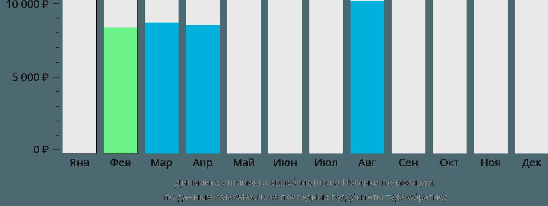 Динамика стоимости авиабилетов из Ноглики по месяцам