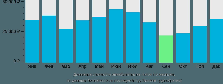 Динамика стоимости авиабилетов из Нагои по месяцам