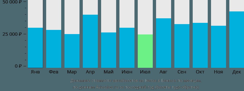 Динамика стоимости авиабилетов из Нагои в Бангкок по месяцам
