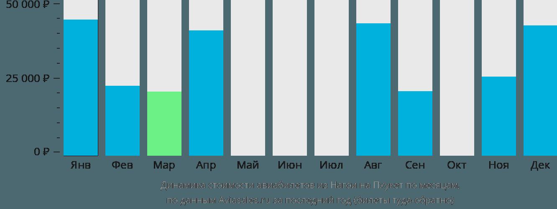 Динамика стоимости авиабилетов из Нагои на Пхукет по месяцам