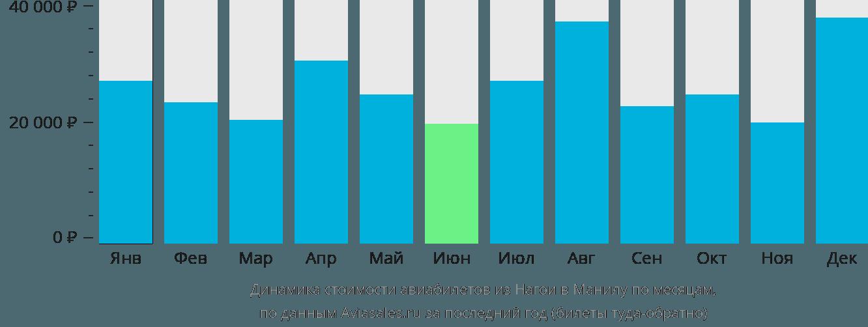 Динамика стоимости авиабилетов из Нагои в Манилу по месяцам