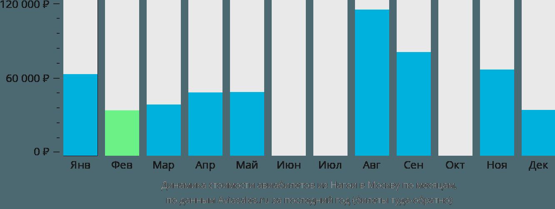 Динамика стоимости авиабилетов из Нагои в Москву по месяцам