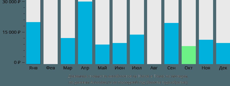 Динамика стоимости авиабилетов из Нагои в Токио по месяцам