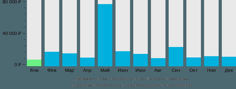Динамика стоимости авиабилетов из Нагасаки по месяцам