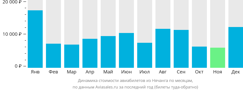 Динамика стоимости авиабилетов из Нячанга по месяцам