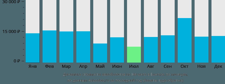 Динамика стоимости авиабилетов из Нячанга в Бангкок по месяцам