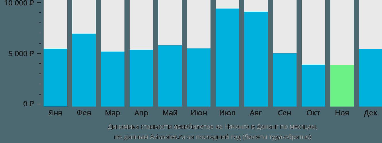 Динамика стоимости авиабилетов из Нячанга в Дананг по месяцам