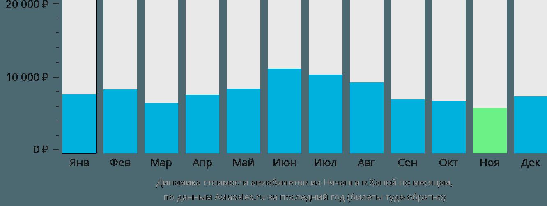 Динамика стоимости авиабилетов из Нячанга в Ханой по месяцам