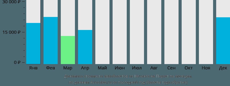 Динамика стоимости авиабилетов из Нячанга на Пхукет по месяцам
