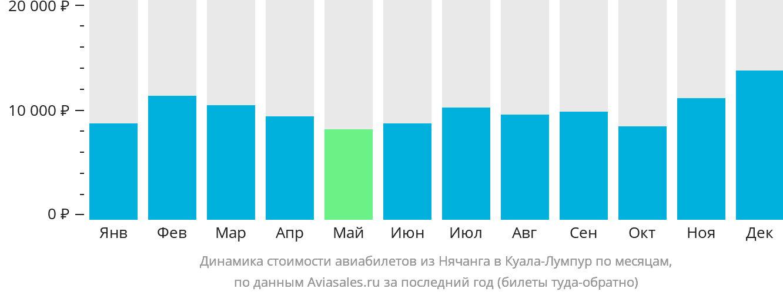Динамика стоимости авиабилетов из Нячанга в Куала-Лумпур по месяцам