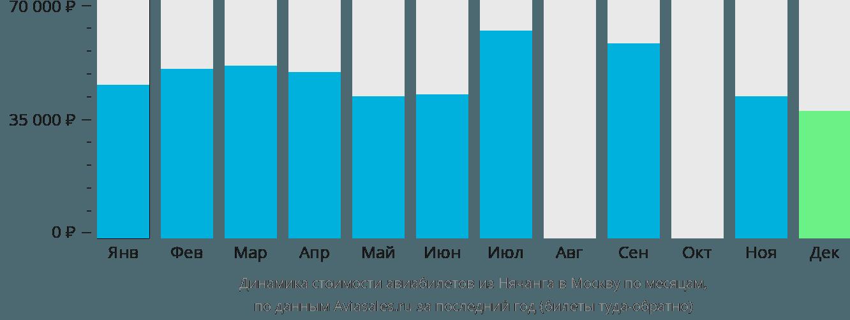 Динамика стоимости авиабилетов из Нячанга в Москву по месяцам
