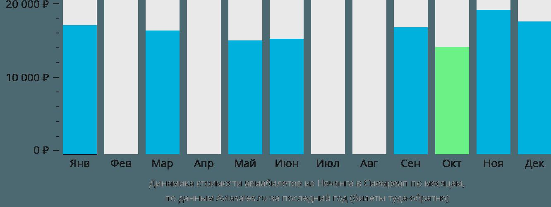 Динамика стоимости авиабилетов из Нячанга в Сиемреап по месяцам
