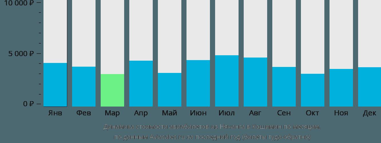 Динамика стоимости авиабилетов из Нячанга в Хошимин по месяцам