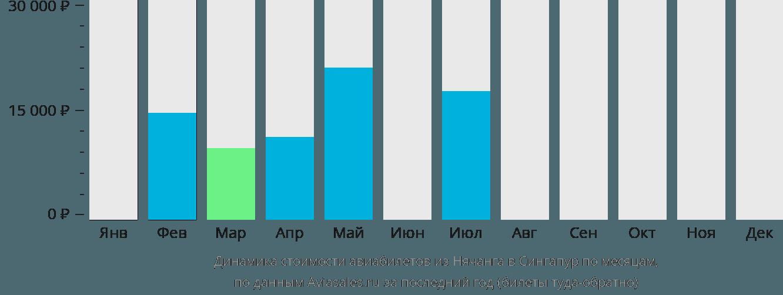 Динамика стоимости авиабилетов из Нячанга в Сингапур по месяцам