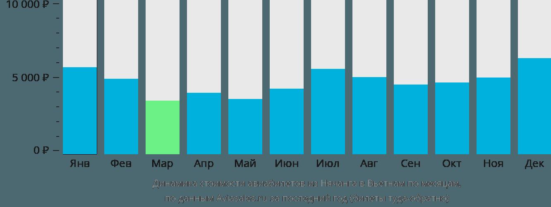 Динамика стоимости авиабилетов из Нячанга в Вьетнам по месяцам