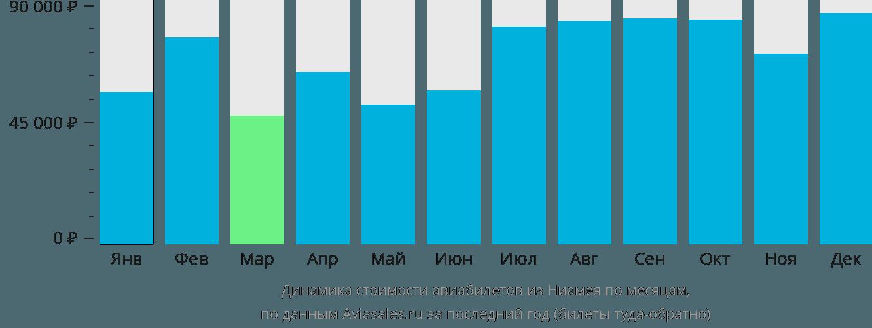Динамика стоимости авиабилетов из Ниамея по месяцам