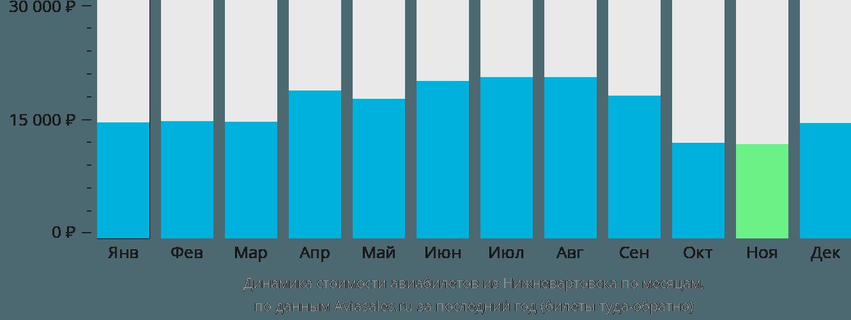 Динамика стоимости авиабилетов из Нижневартовска по месяцам