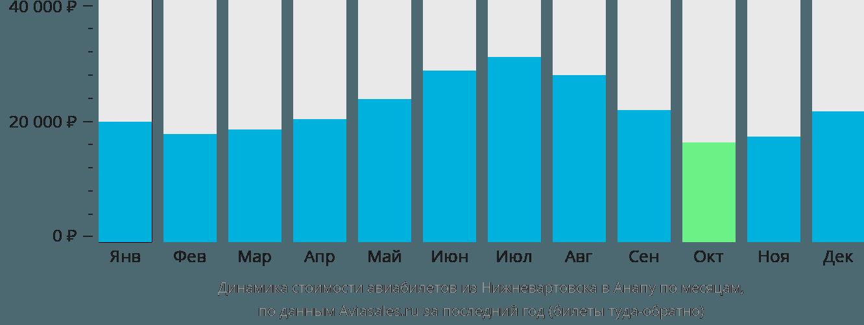 Динамика стоимости авиабилетов из Нижневартовска в Анапу по месяцам