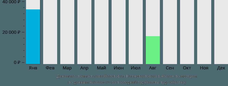 Динамика стоимости авиабилетов из Нижневартовска в Абакан по месяцам