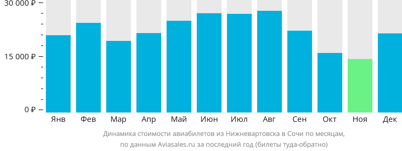 Динамика стоимости авиабилетов из Нижневартовска в Сочи по месяцам