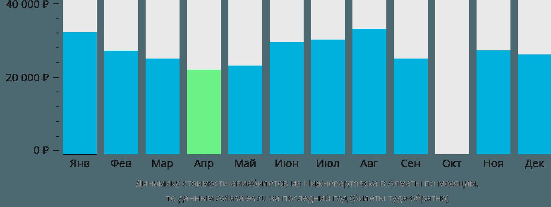 Динамика стоимости авиабилетов из Нижневартовска в Алматы по месяцам