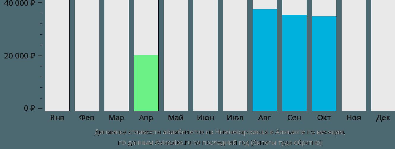 Динамика стоимости авиабилетов из Нижневартовска в Аликанте по месяцам