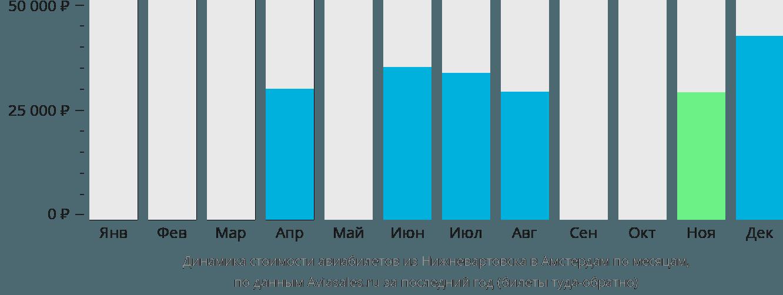 Динамика стоимости авиабилетов из Нижневартовска в Амстердам по месяцам