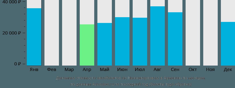 Динамика стоимости авиабилетов из Нижневартовска в Армению по месяцам