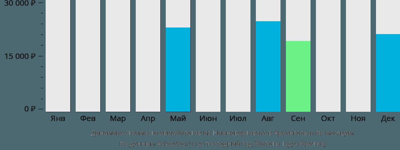 Динамика стоимости авиабилетов из Нижневартовска в Архангельск по месяцам
