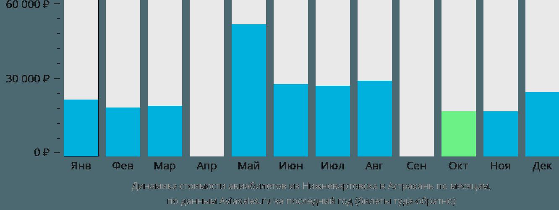 Динамика стоимости авиабилетов из Нижневартовска в Астрахань по месяцам