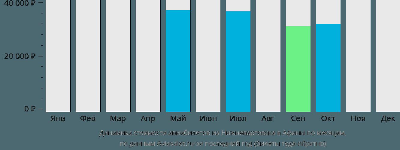 Динамика стоимости авиабилетов из Нижневартовска в Афины по месяцам