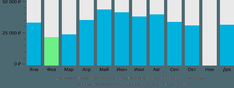 Динамика стоимости авиабилетов из Нижневартовска в Анталью по месяцам