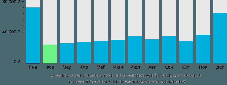 Динамика стоимости авиабилетов из Нижневартовска в Азербайджан по месяцам