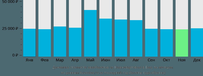 Динамика стоимости авиабилетов из Нижневартовска в Баку по месяцам