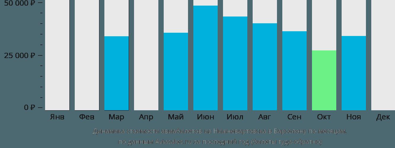 Динамика стоимости авиабилетов из Нижневартовска в Барселону по месяцам