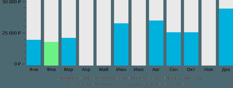 Динамика стоимости авиабилетов из Нижневартовска в Берлин по месяцам